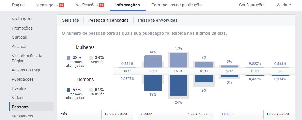 Informações do Facebook - Alcance
