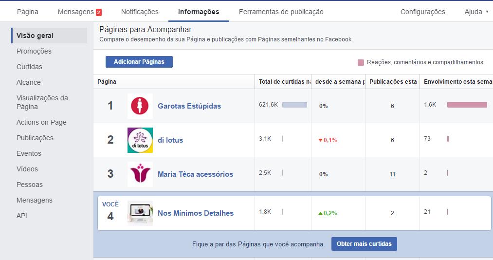 Concorrentes no Facebook - Páginas para acompanhar - Adicionar página para acompanhar no Facebook 1