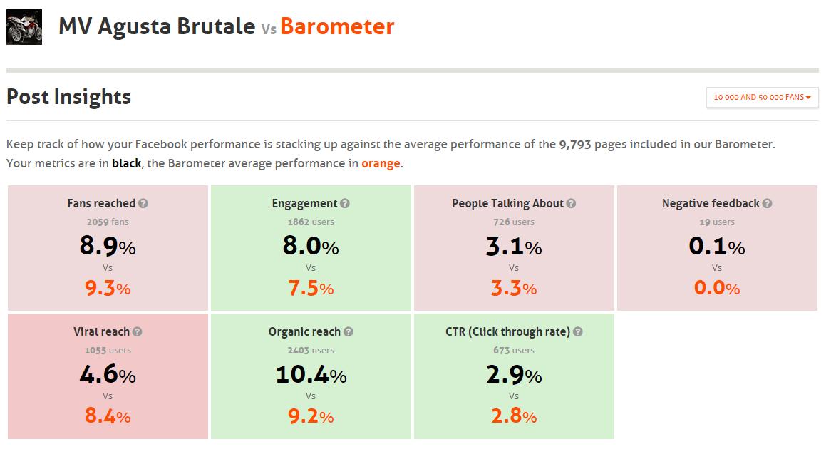 Barometer organic reach
