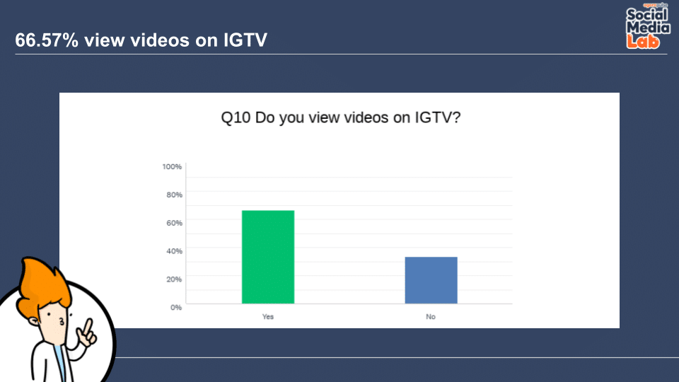 Question 10: Do You View Videos on IGTV?