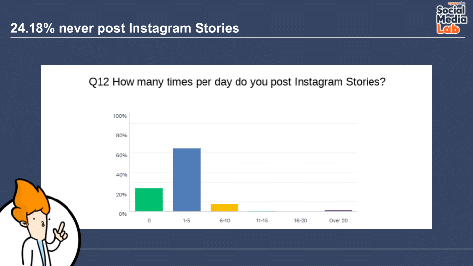 Question 12: How Many Times per Day Do You Post Instagram Stories?