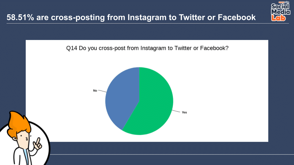 Question 14: Do You Cross-Post From Instagram to Twitter or Facebook?