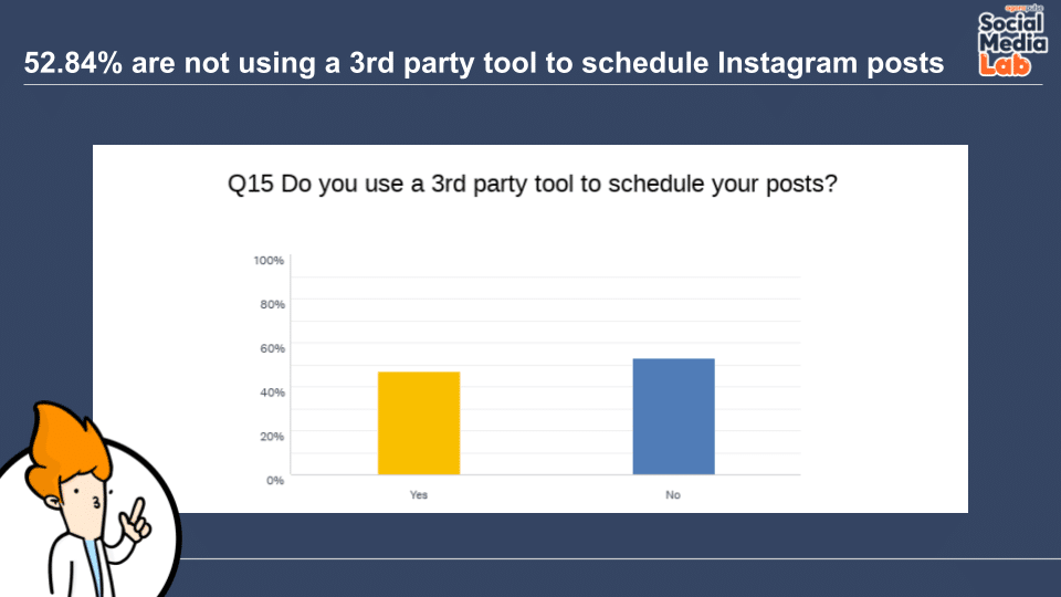 Question 15: Do You Use a 3rd Party Tool to Schedule Your Posts to Instagram?