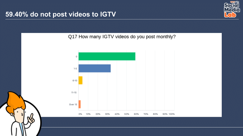 Question 17: How Many IGTV Videos Do You Post Monthly?