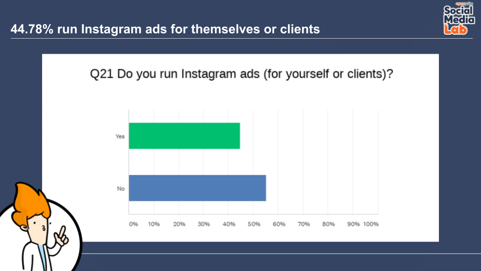 Question 21: Do You Run Instagram Ads (for Yourself or Clients)?