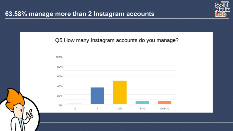 Question 5: How Many Instagram Accounts Do You Manage?