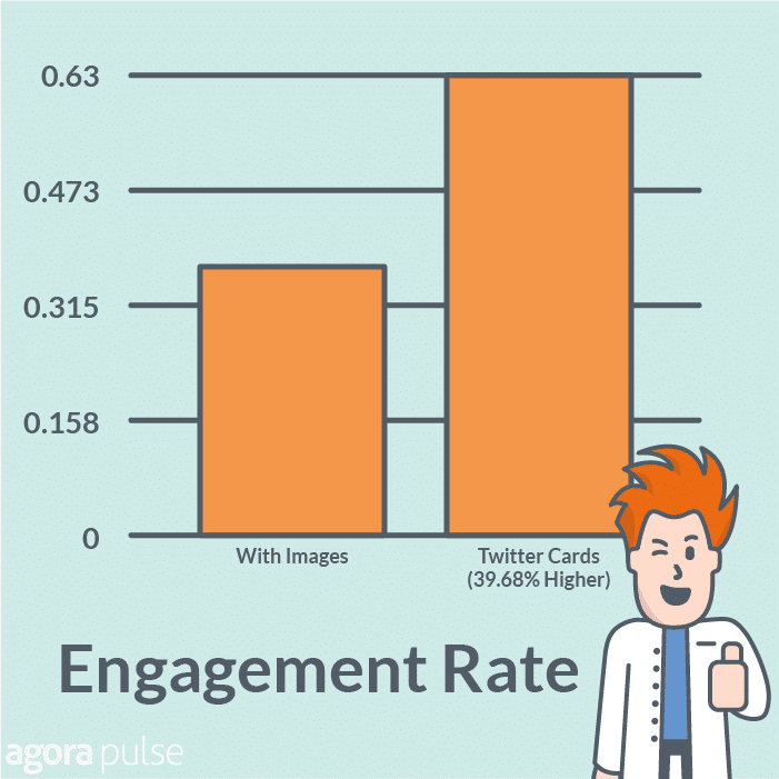 Twitter Card Engagement Rate