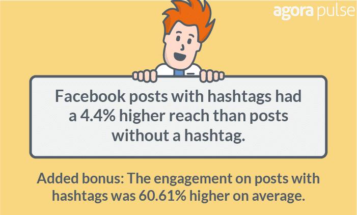 Facebook hashtags had ore Reach