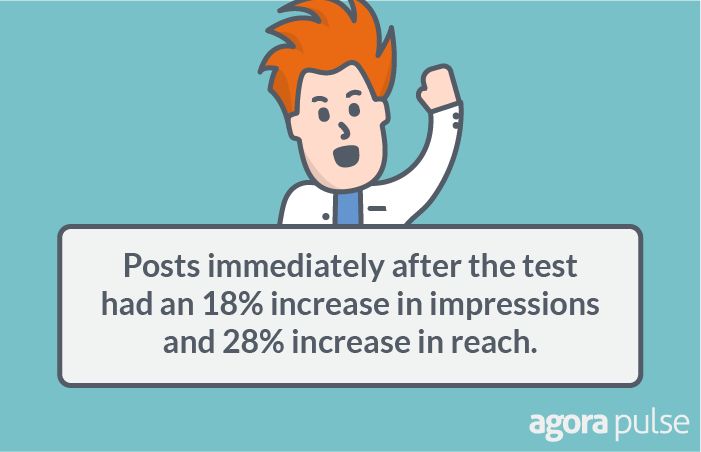 posts immediately after the test had an 18% increase in impressions.