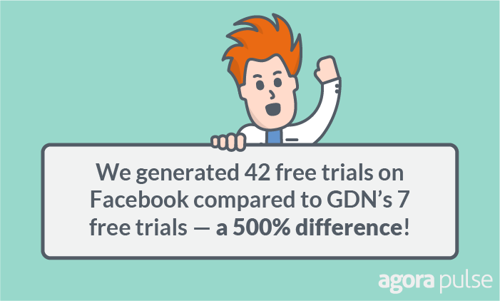 Facebook and GDN results