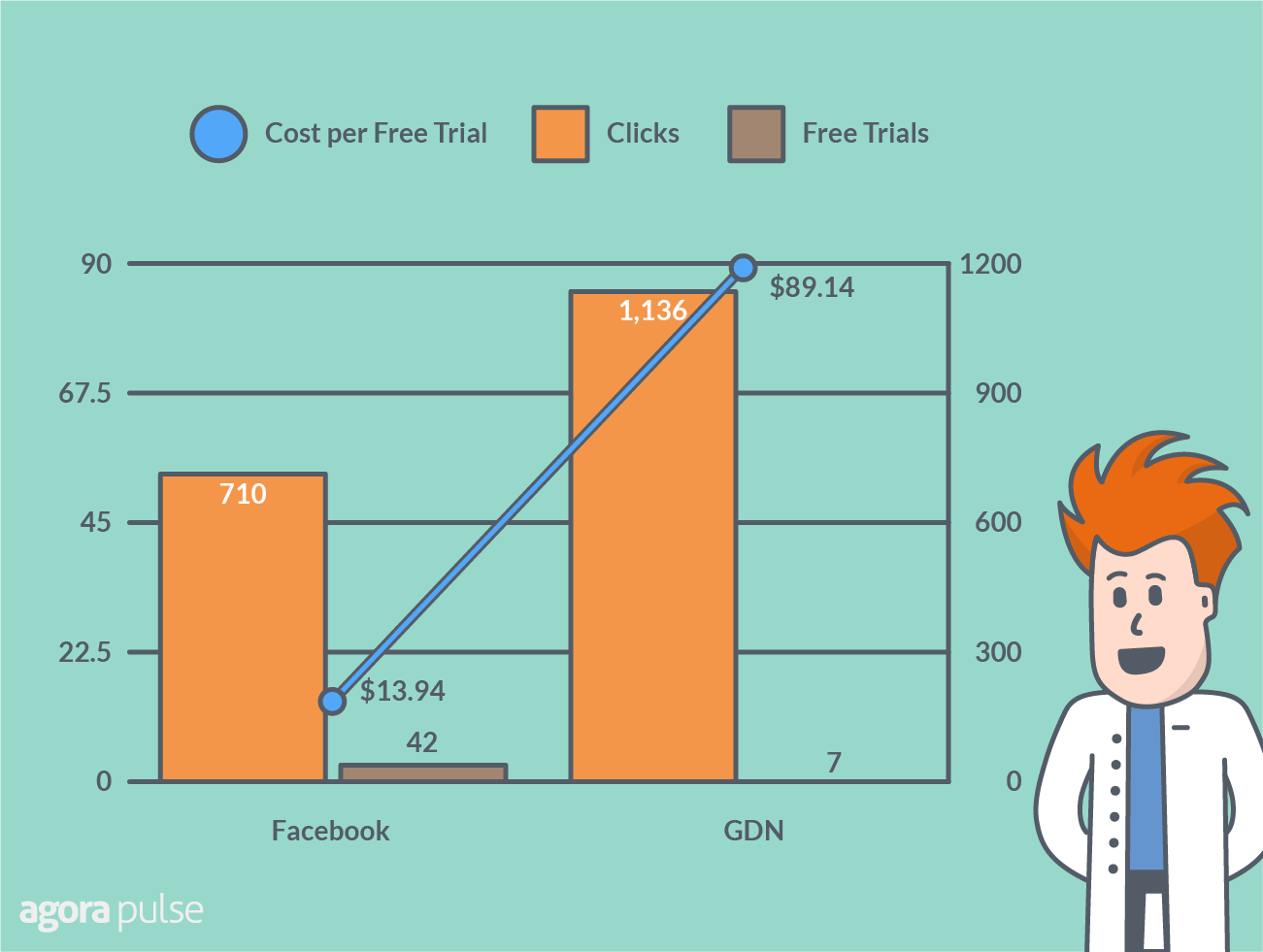 results Website visitors conversions