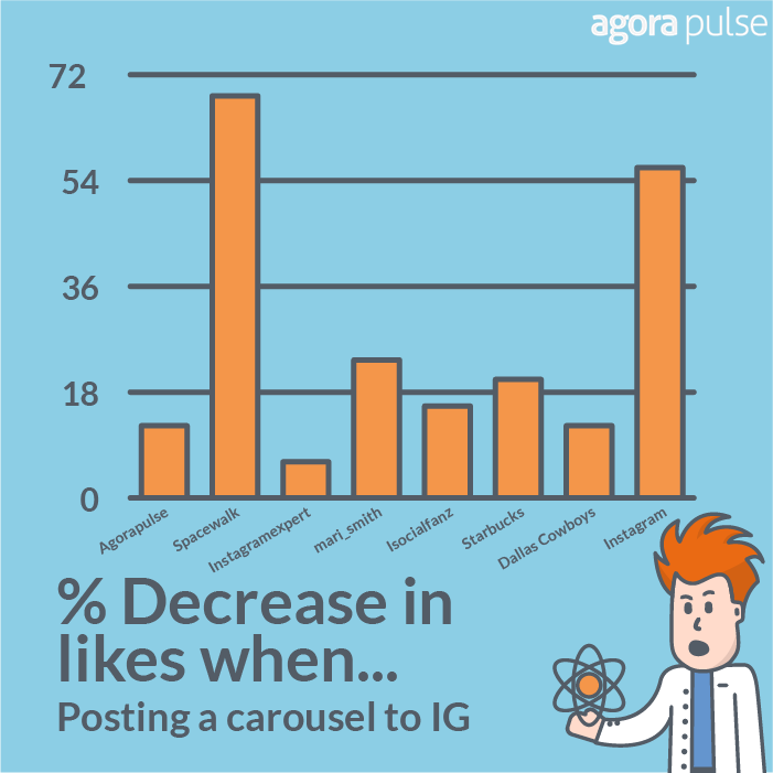 Instagram Carousels Chart
