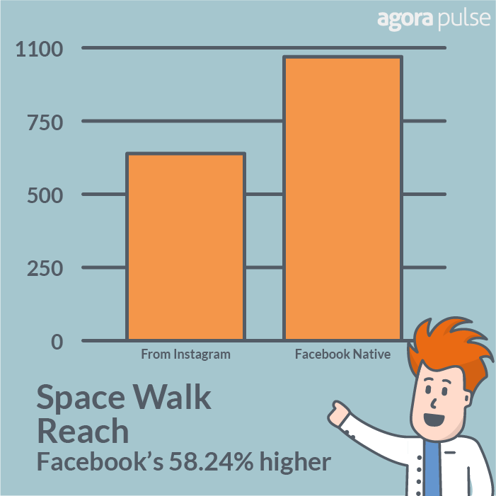 Space Walk reach was 58.24% higher from native Facebook posts.