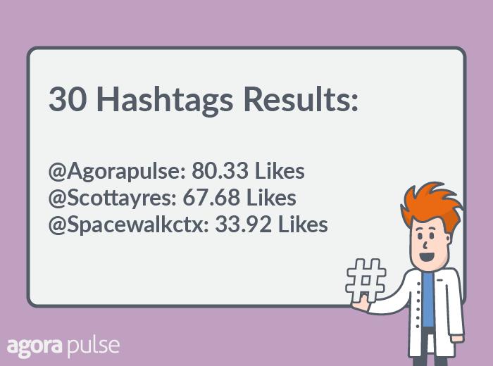 30 hashtags on instagram data