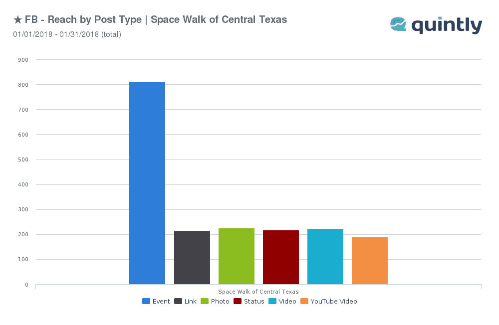 FB - Reach By Post Type - Space Walk Of Central Texas - 01-01-2018 to 01-31-2018