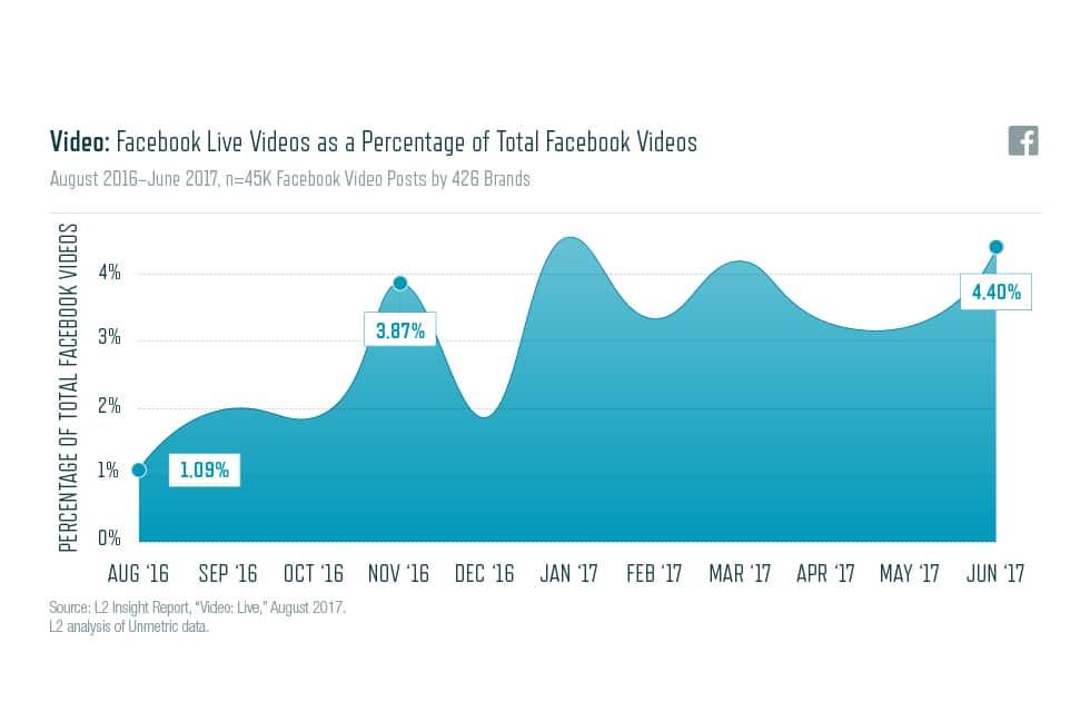 Facebook-Live-Videos-as-a-Percentage-of-Total-Facebook-Videos