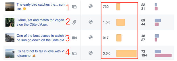 Facebook data about Instagram cross posting