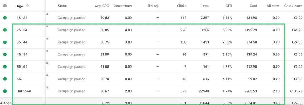 adwords results by age