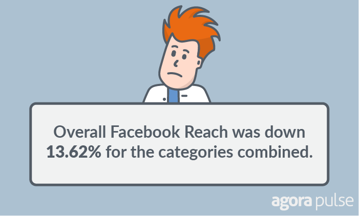 facebook reach study