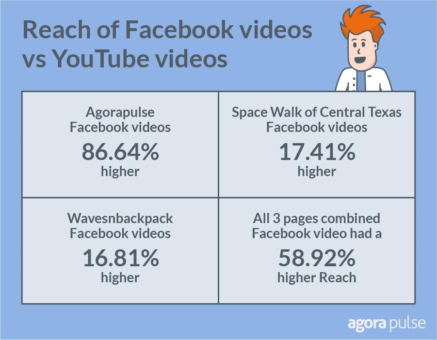 facebook video reach