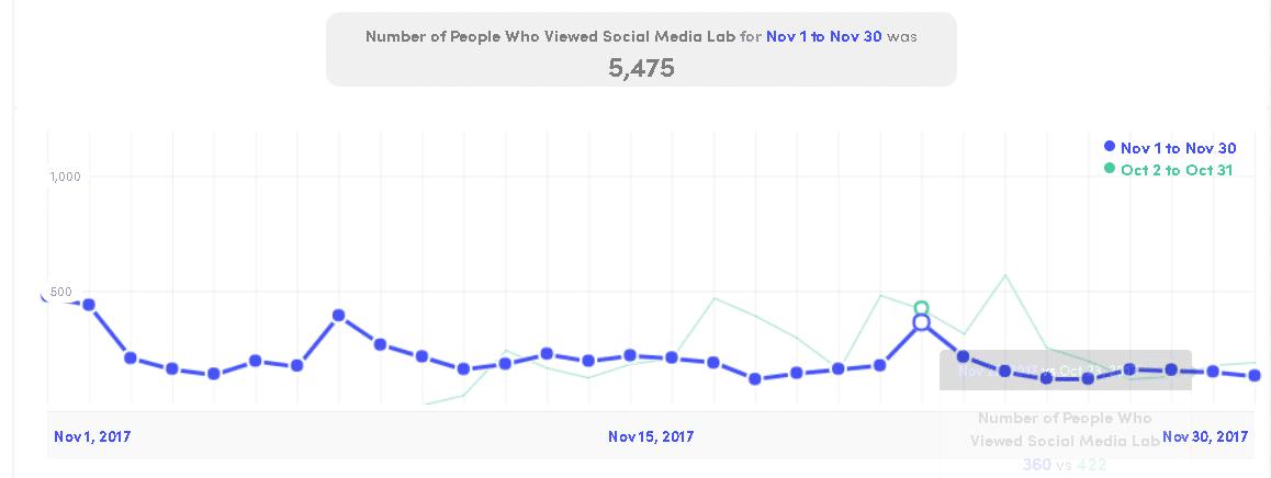 social media lab visits