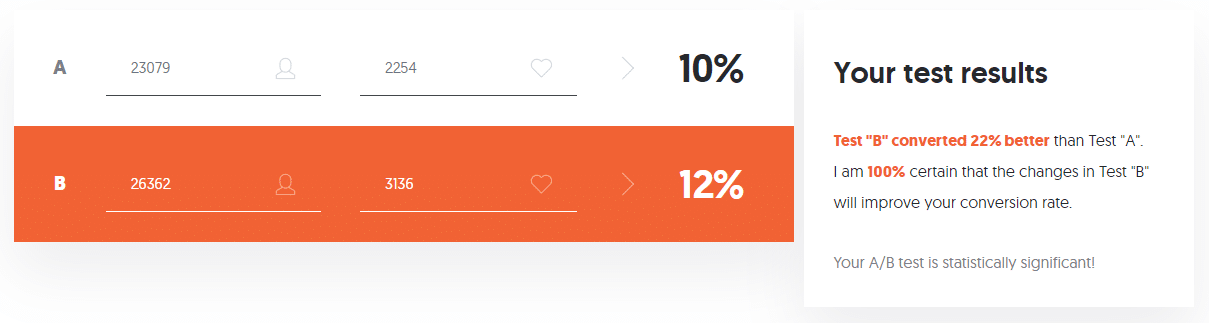 A/B testing proves our data is significant.