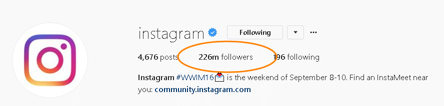 number of instagram followers is 226 million