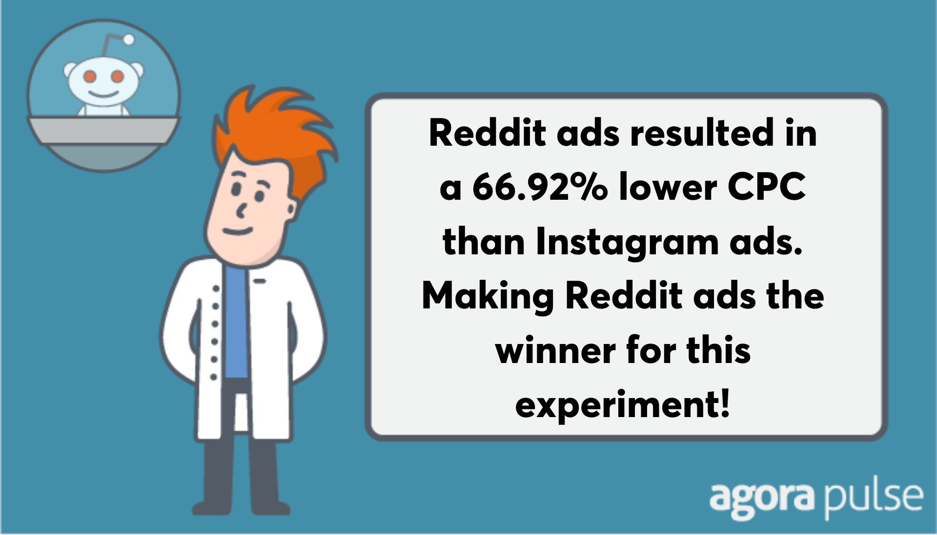 reddit ads resulted in 67% lower cpc than Instagram ads