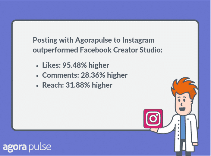 posting instagram content from Agorapulse outperformed posts created natively on Facebook