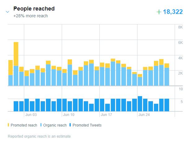 scottayres twitter promote reach