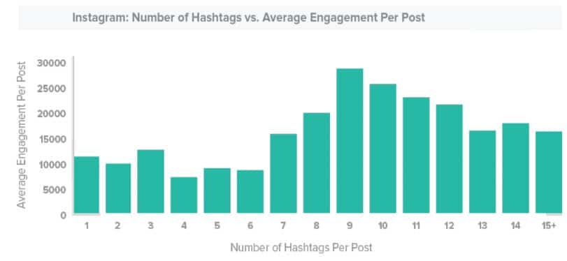trackmaven instagram hashtag study