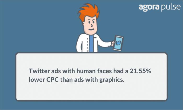 testing twitter ads
