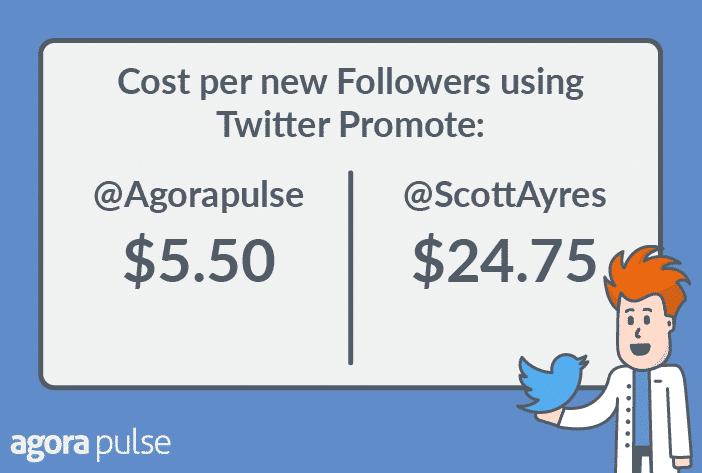 twitter promote data