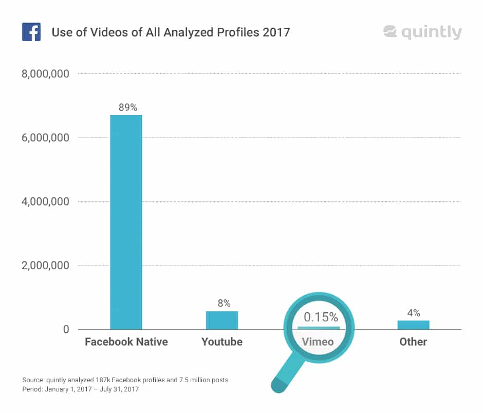 use of video on facebook