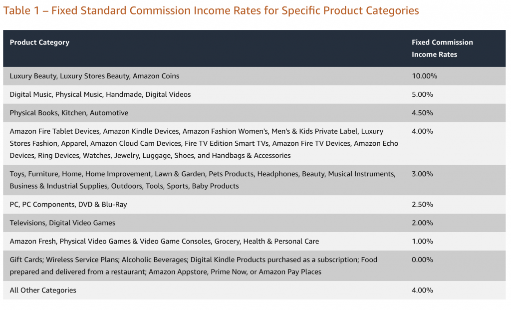 Fixed Standard Commission Income Rates for Specific Product Categories