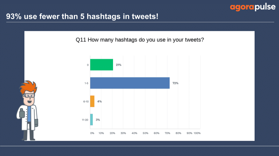 Most users surveyed use less than 5 hashtags on their tweets