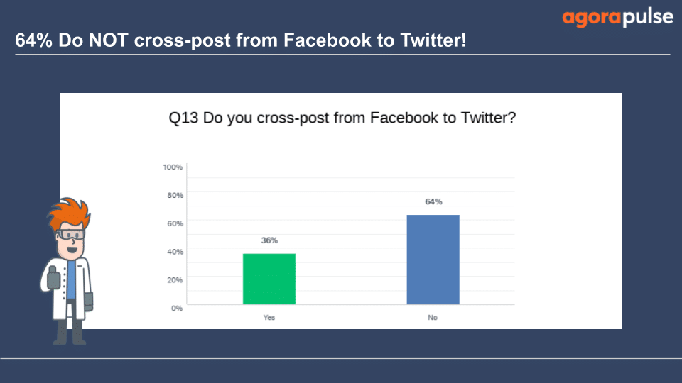 64% surveyed aren't cross-posting from Facebook to Twitter
