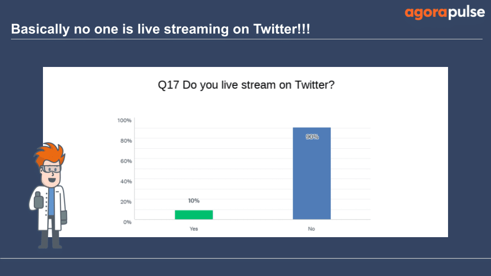 Only 10% say they have live-streamed on Twitter
