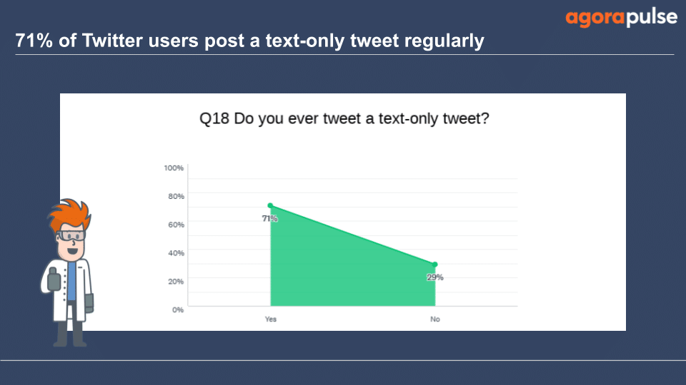 71%, use text-only tweets regularly