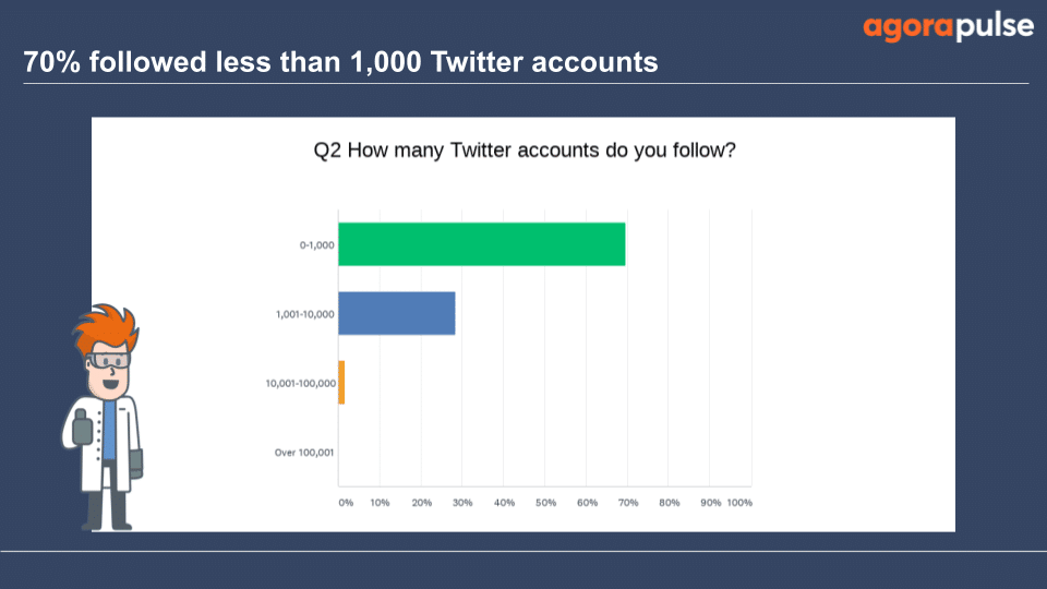 70% followed less than 1,000 Twitter accounts
