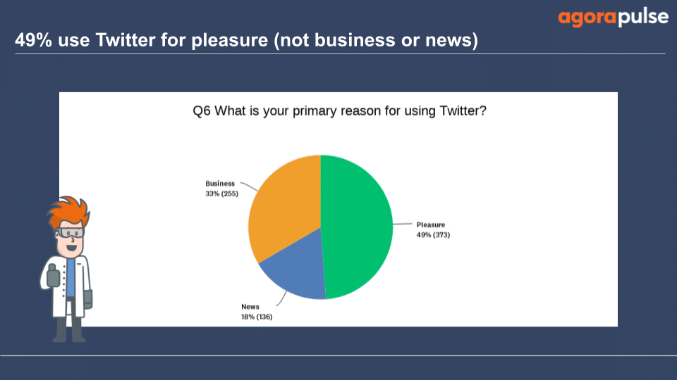 Only 33% that took the survey use Twitter for business