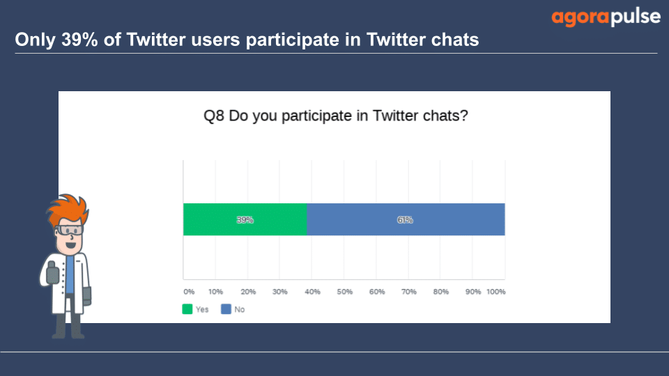 61% of those surveyed do not participate in Twitter chats
